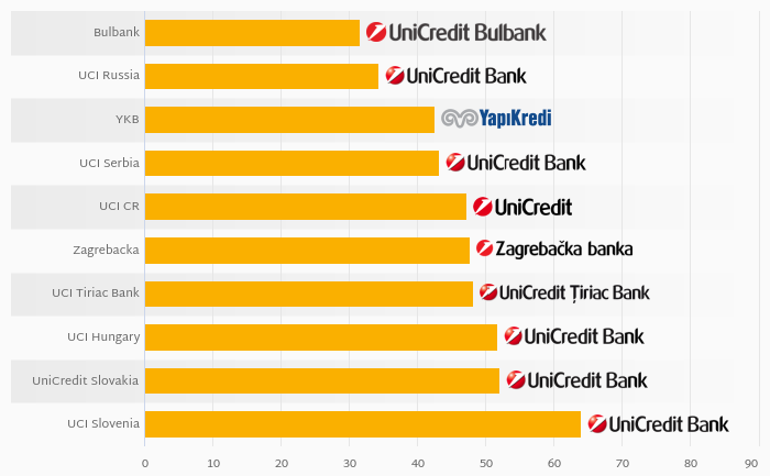 Who Was the Most Cost Efficient Among UniCredit New Europe in 2017?