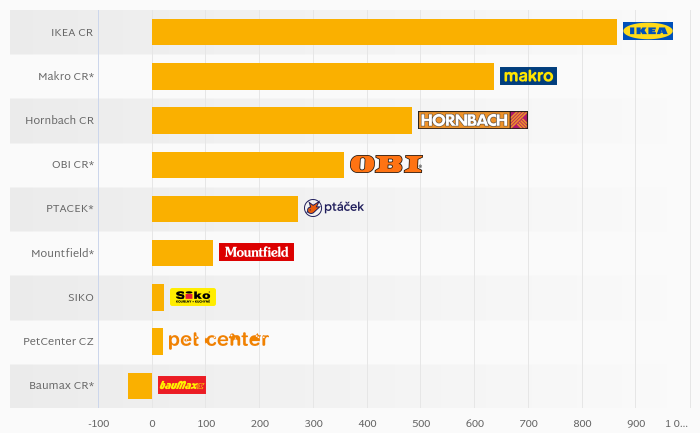Who Was the Most Profitable Among Czech Do It Yourselve Stores in 2017?