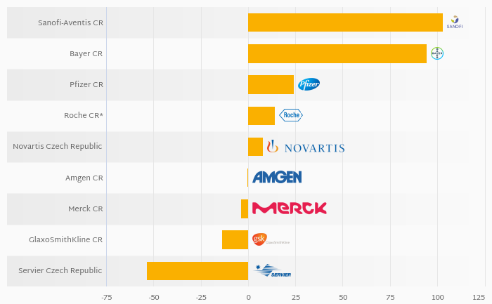 Who Was the Most Indebted Among Czech Pharmaceutical Companies in 2017?