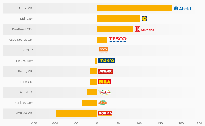 Who Was the Most Indebted Among Czech Food Retailers in 2017?