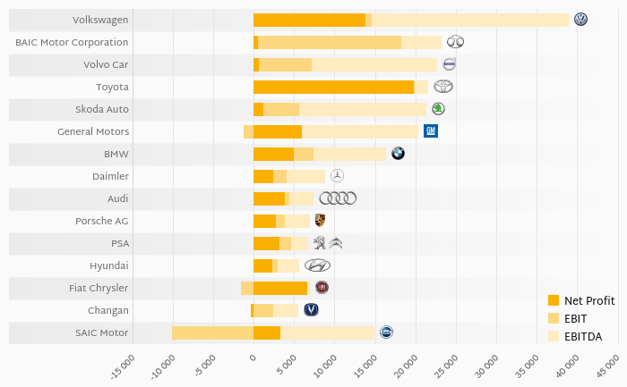 Who Created the Largest EBITDA among Global Car Producers in 2018?