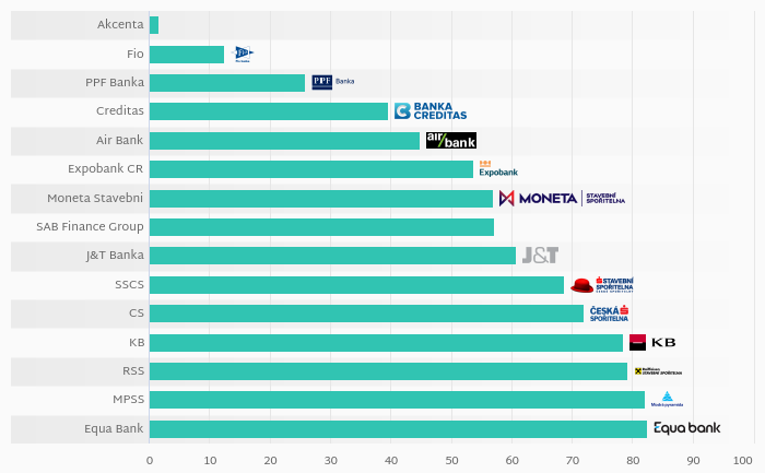What Banks in Czechia Had the Lowest Loan to Deposit Ratio in 2018?