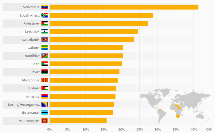 Which Country Suffers the Most From Unemployment?