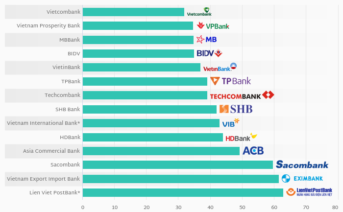 What Banks in Vietnam Were the Most Cost Efficient in 2019?