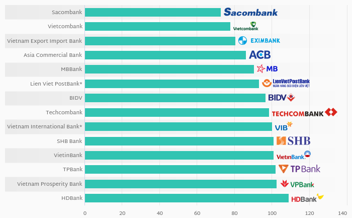 What Banks in Vietnam Had the Lowest Loan to Deposit Ratio in 2019?