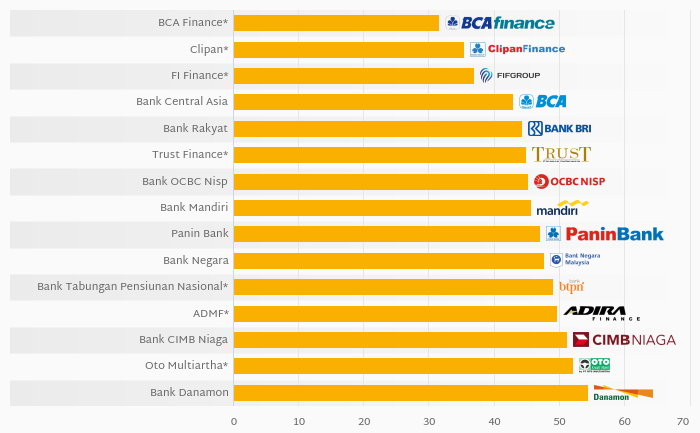Who Was the Most Cost Efficient Among Indonesian Financials in 2019?