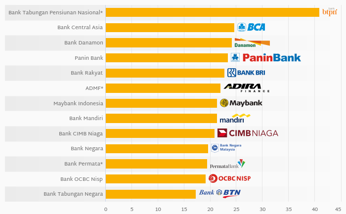 Who Was the Best Capitalised Among Indonesian Financials in 2019?