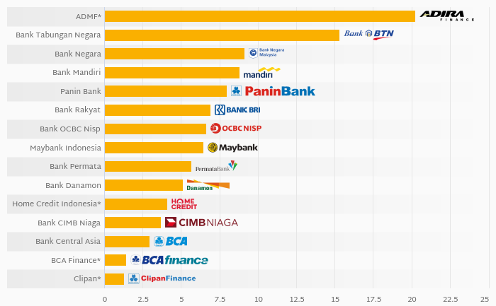 Who Had the Most Bad Loans Among Indonesian Financials in 2019?