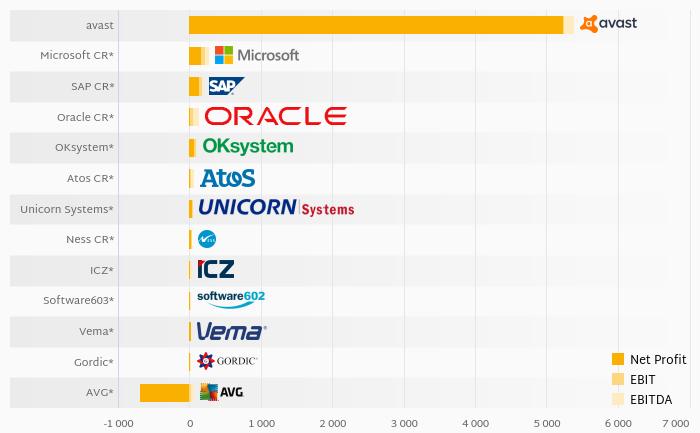 Who Created the Largest EBITDA Among Czech IT Industry?