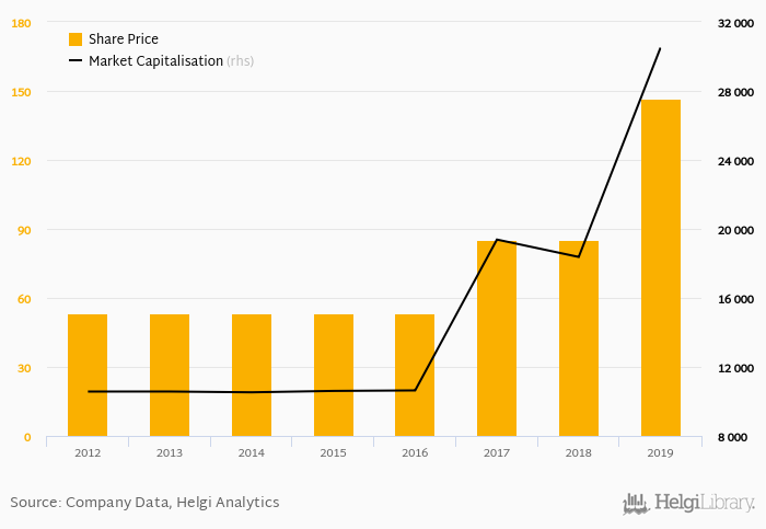 Ferrari Stock Price Market Capitalization Helgi Library