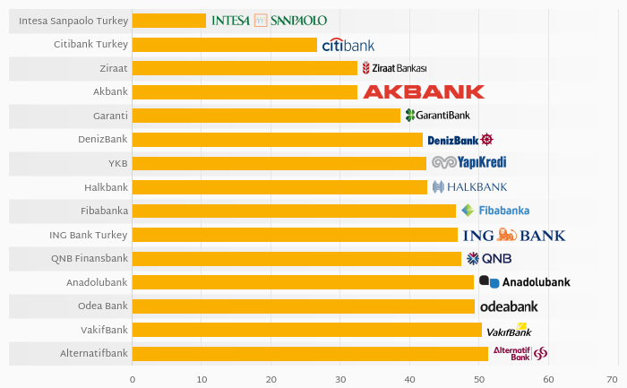 What Banks in Turkey Were the Most Cost Efficient in 2017?