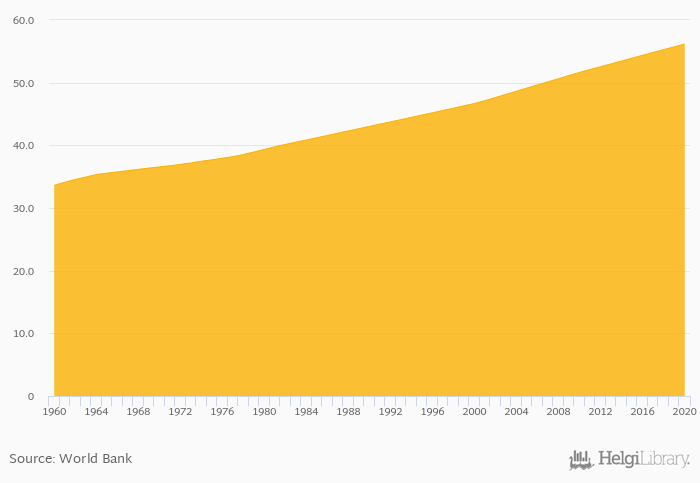 Total Population Of World >> Urban Population As Of Total Population Rose To 54 3 In