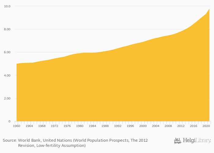 Total Population Of World >> Population Over 65 Years Old As Of Total Population Rose
