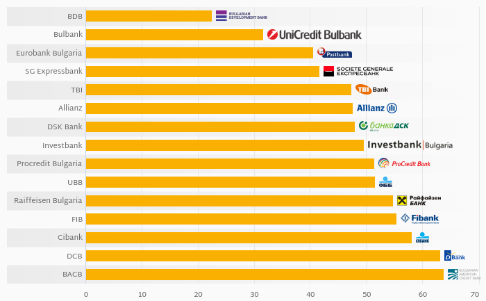 What Banks in Bulgaria Were the Most Cost Efficient in 2017?
