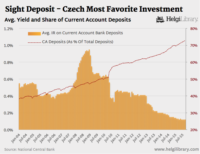 Time To Apply A Negative Interest Rate On Czech Savers?
