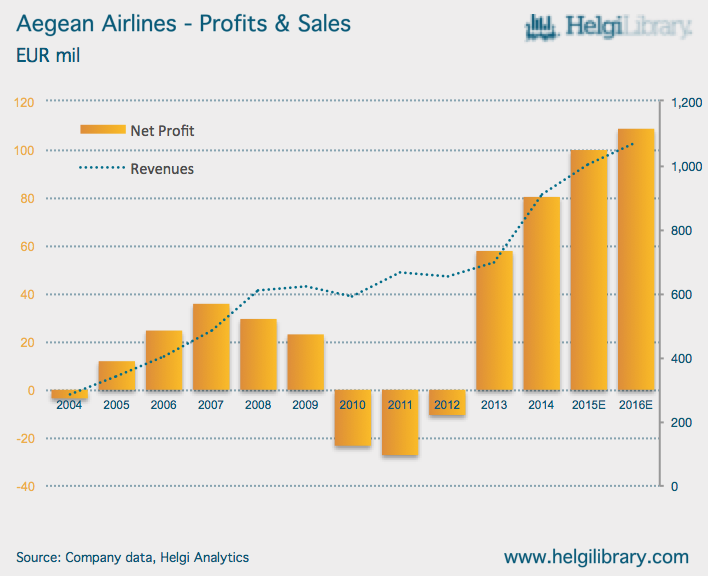 Aegean Airlines: Analysts underestimate benefit of Jet Fuel Price Drop!