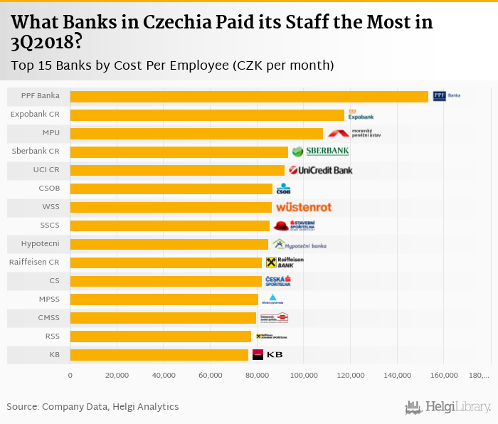 Will Fast Wage Growth Hurt Impressive Profitability of CEE Banks?