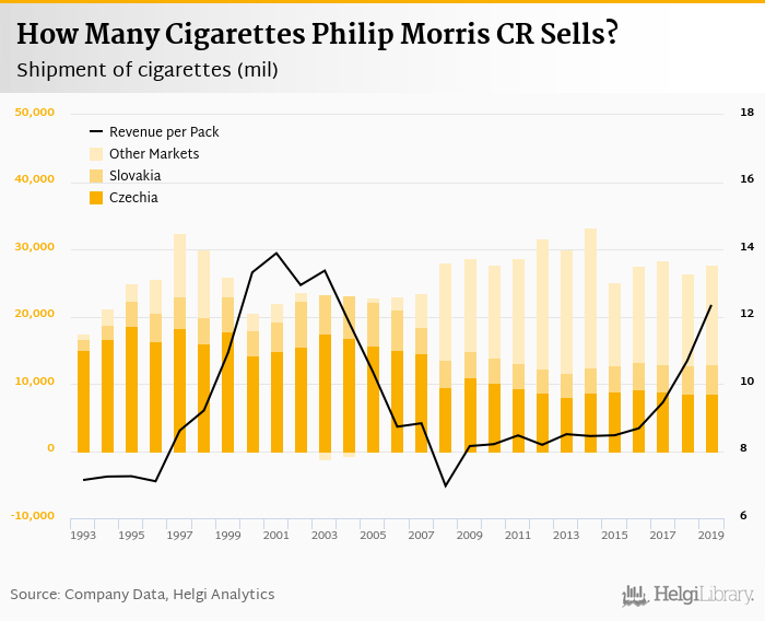 Smoking still pays off (Philip Morris CR 2019 results)