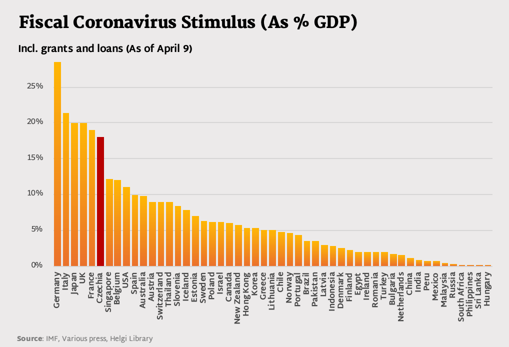 Covid Fiscal Stimulus - Czechs too stubborn to learn from others