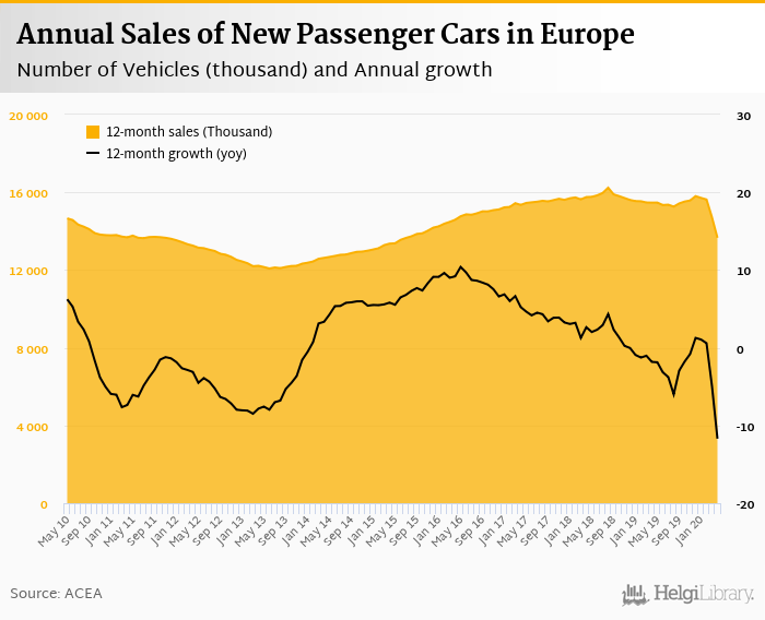 Sales of New Cars in Europe    fell 78.3%     in April 2020