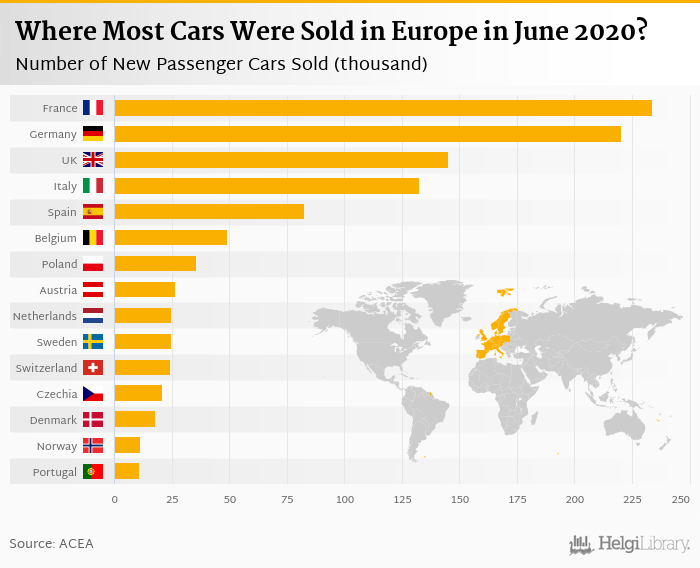 Sales of New Cars in Europe    fell 24.1%     in June 2020