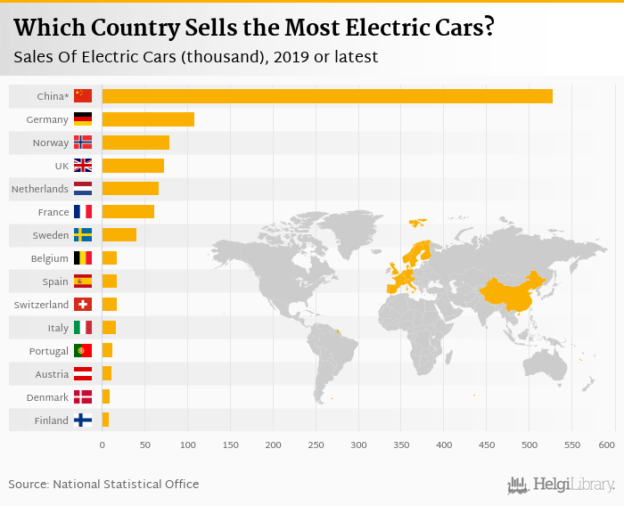 Sales of New Electric Cars in Europe    rose 79.9% in 1Q2020