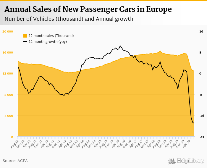 Sales of New Cars in Europe    fell 3.64%     in July 2020