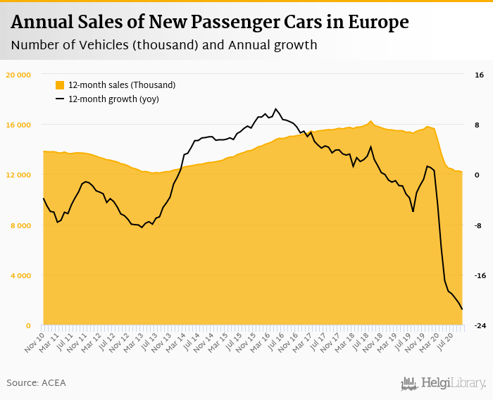Sales of New Cars in Europe    fell 7.06%     in October 2020