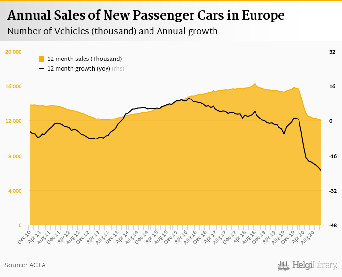 Sales of New Cars in Europe    fell 13.5%     in November 2020