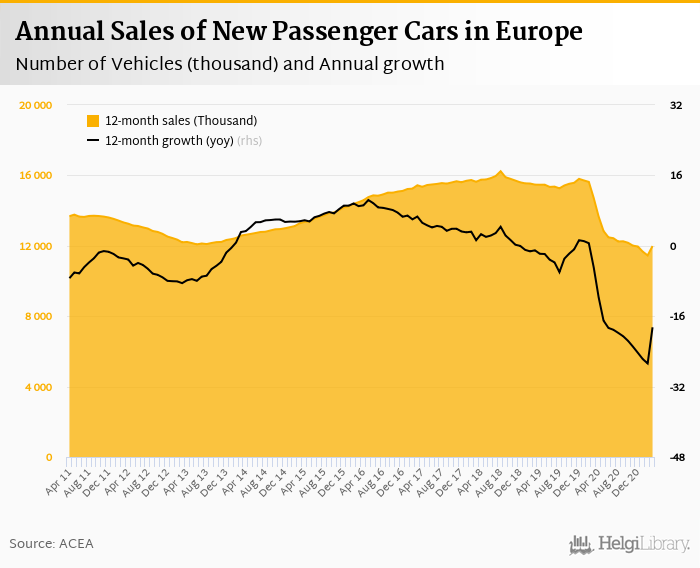 Sales of New Cars in Europe    grew 62.7%     in March 2021