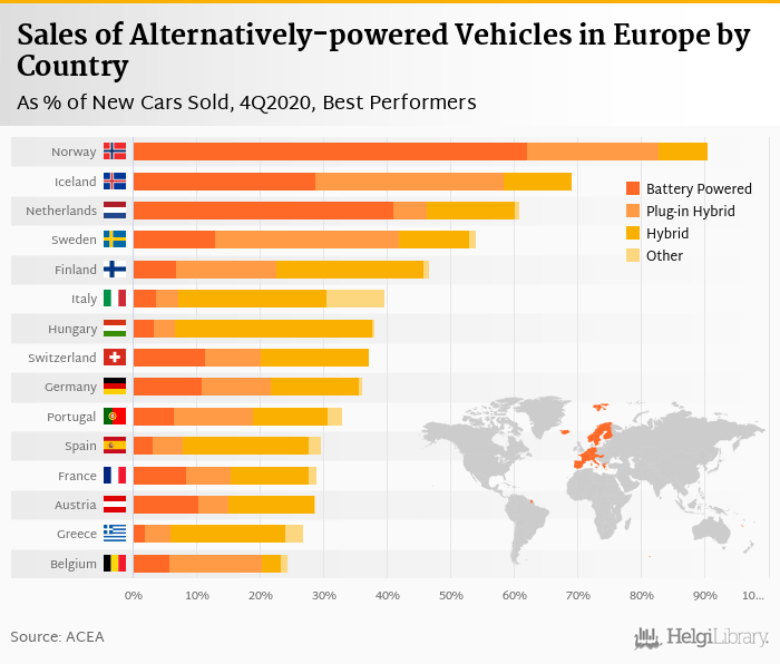 Sales of New Electric Cars in Europe     rose 229% in 4Q2020