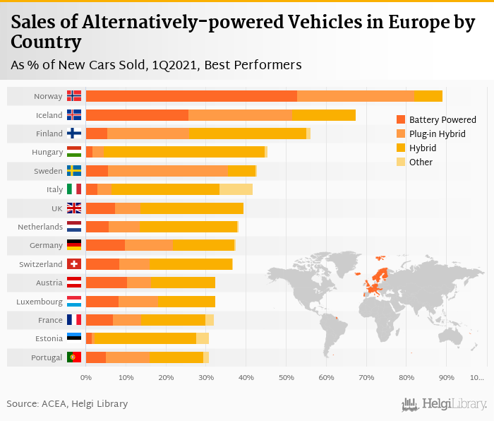 Sales of New Electric Cars in Europe     rose 99.2% in 1Q2021