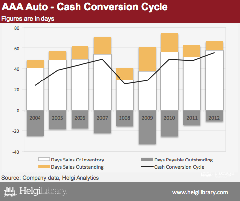 Aaa Auto Cash Conversion Cycle Helgi Library