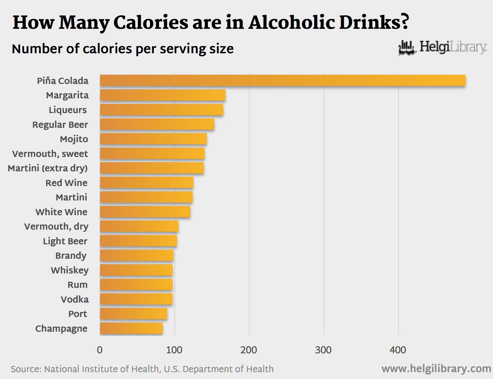 How many calories are in alcoholic drinks helgi library for How many calories in fried fish