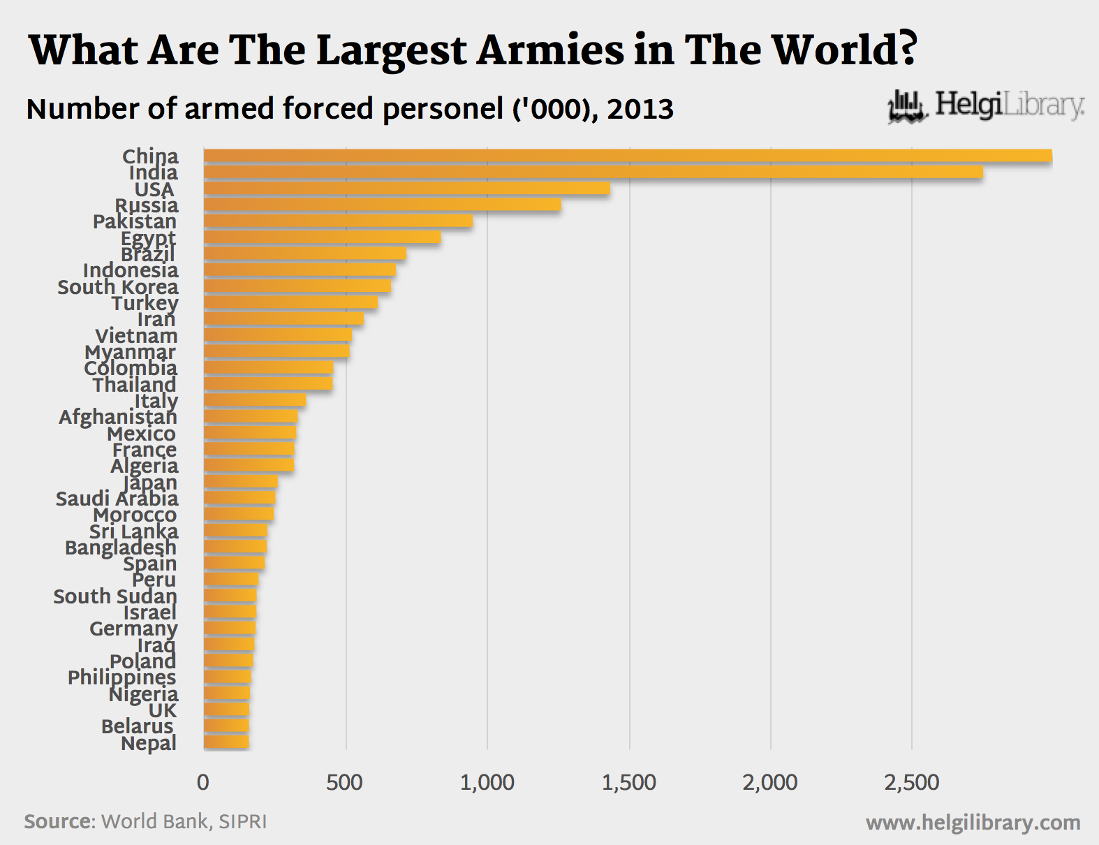 What Are The Largest Armies In The World Helgi Library - Largest military in the world
