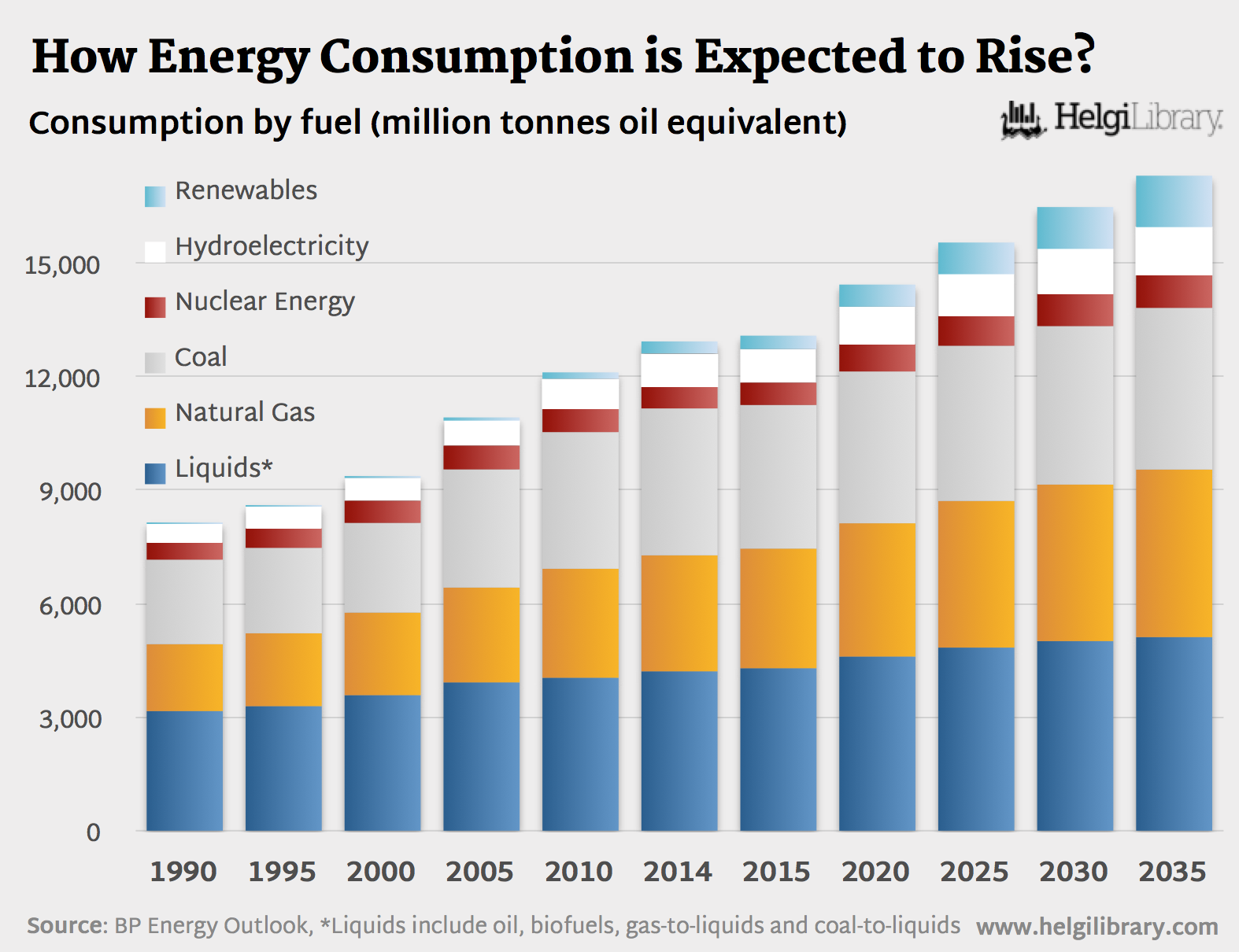 How Energy Consumption is Expected to Rise by 2035?