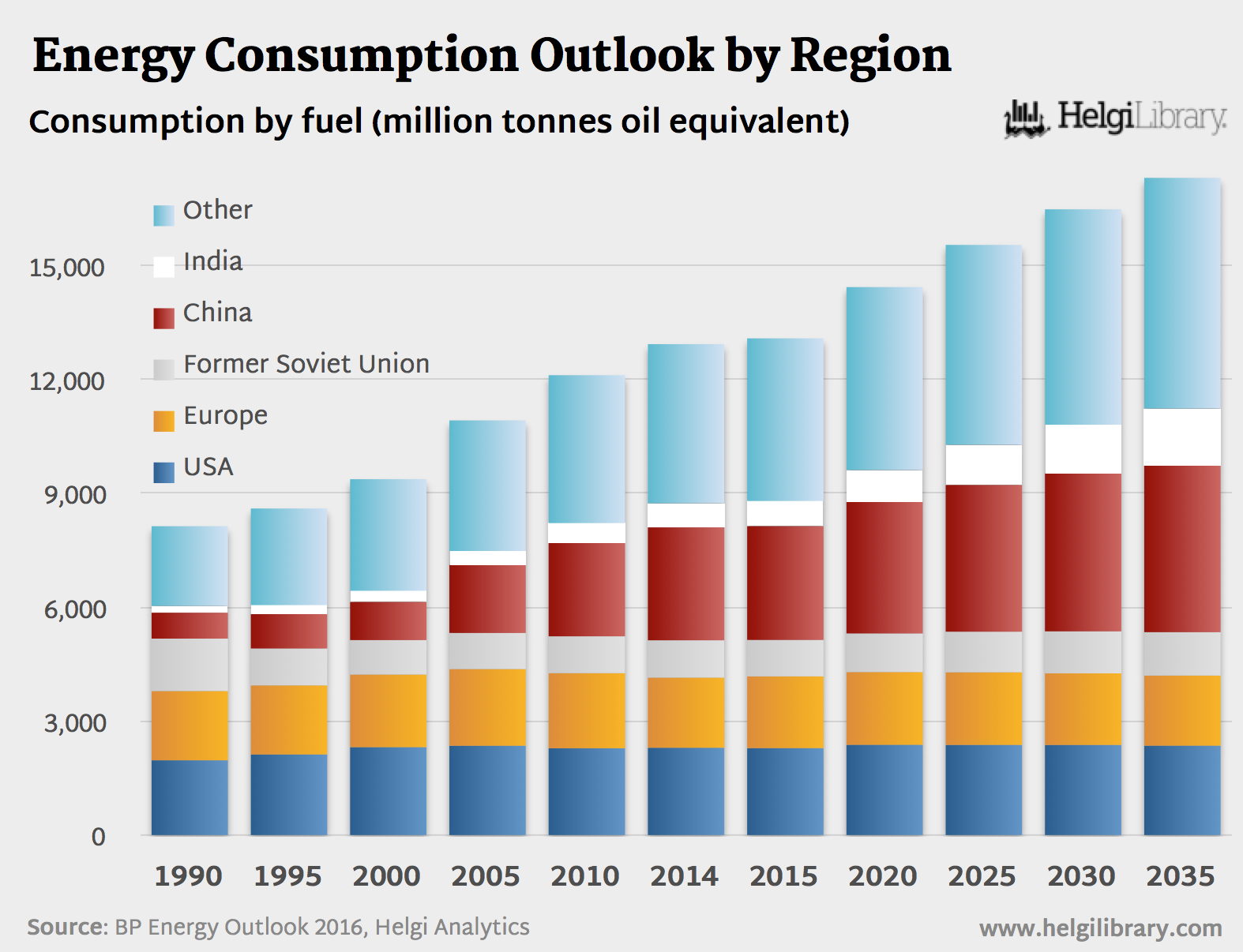 BP Energy Outlook 2016 - Energy Consumption by Region