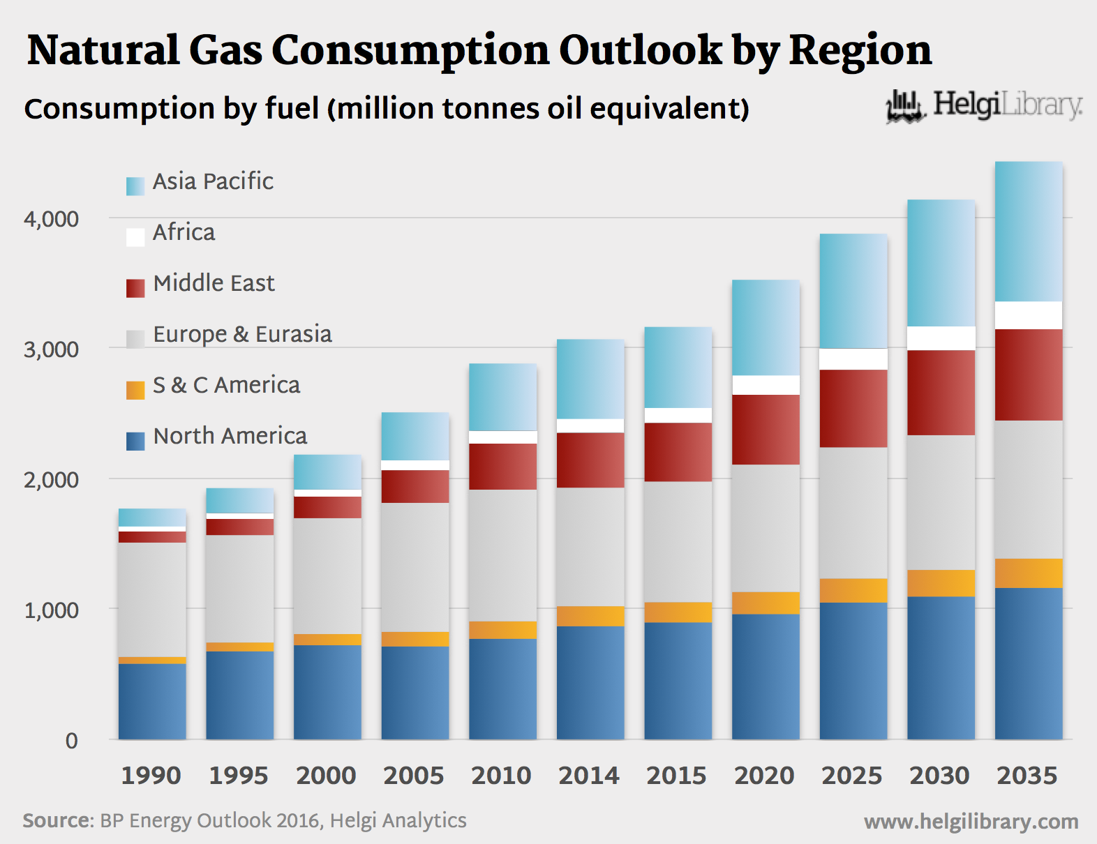BP Energy Outlook 2016 - Natural Gas Consumption by Region
