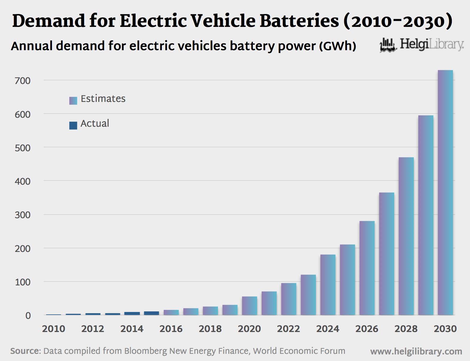 Demand for electric vehicle batteries 2010 2030 helgi for Is motor trend on demand worth it