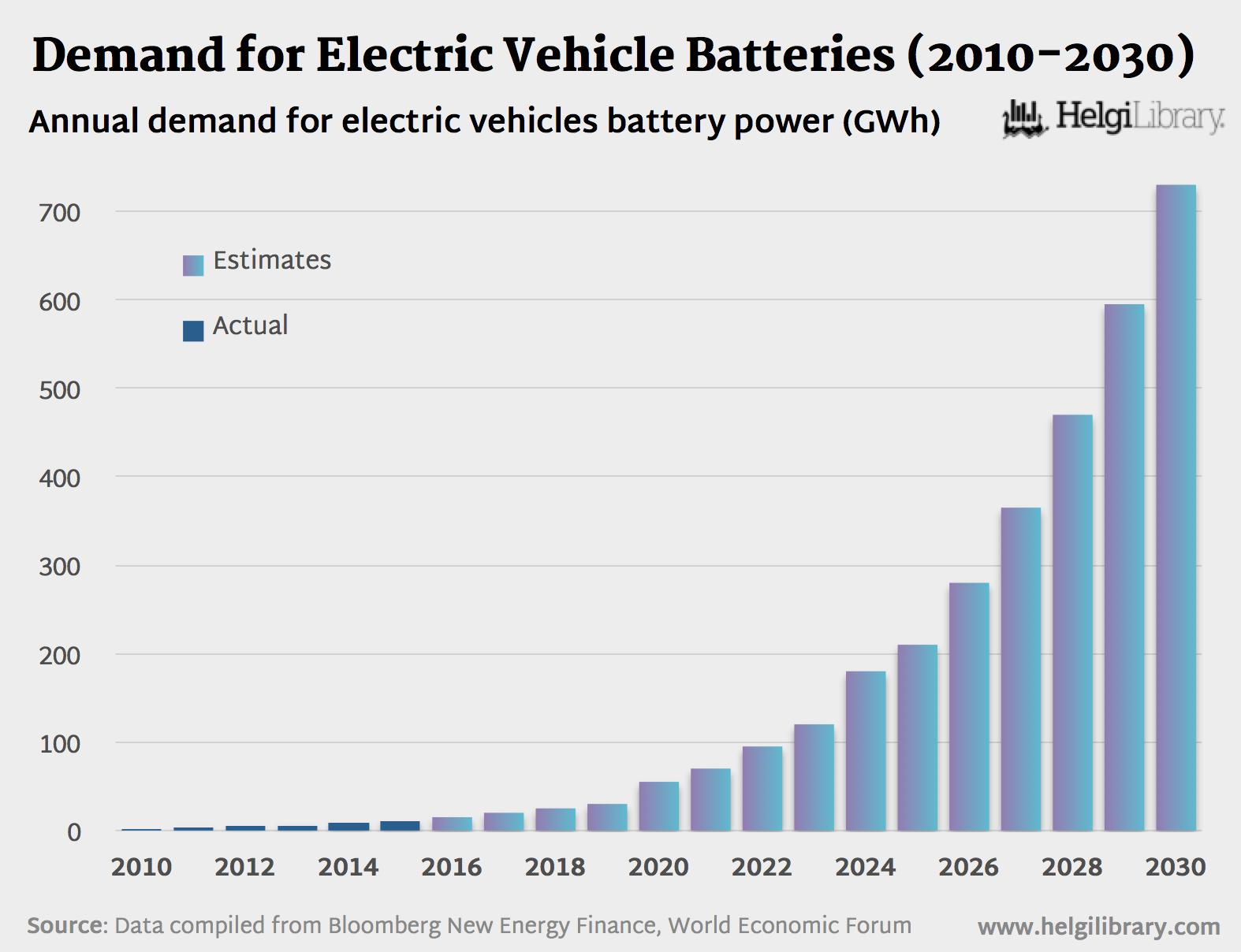 Electric Cars Percentage