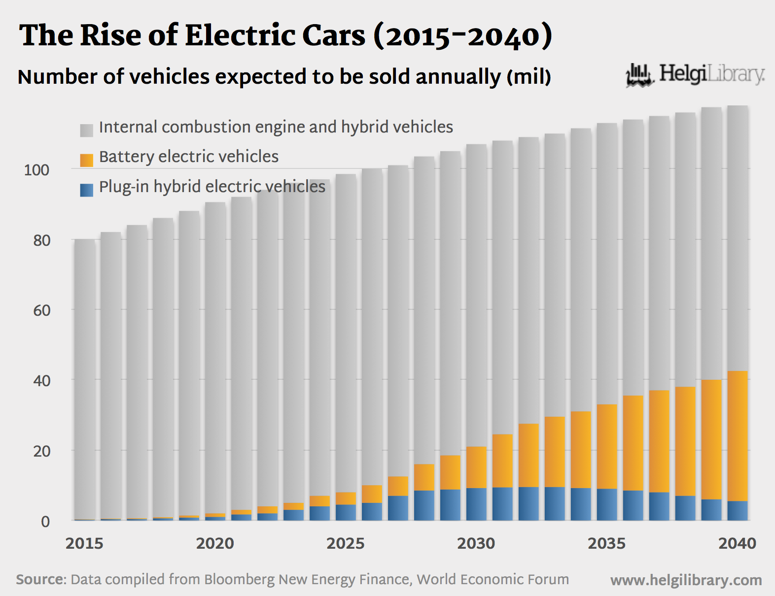 the rise of electric cars  2015