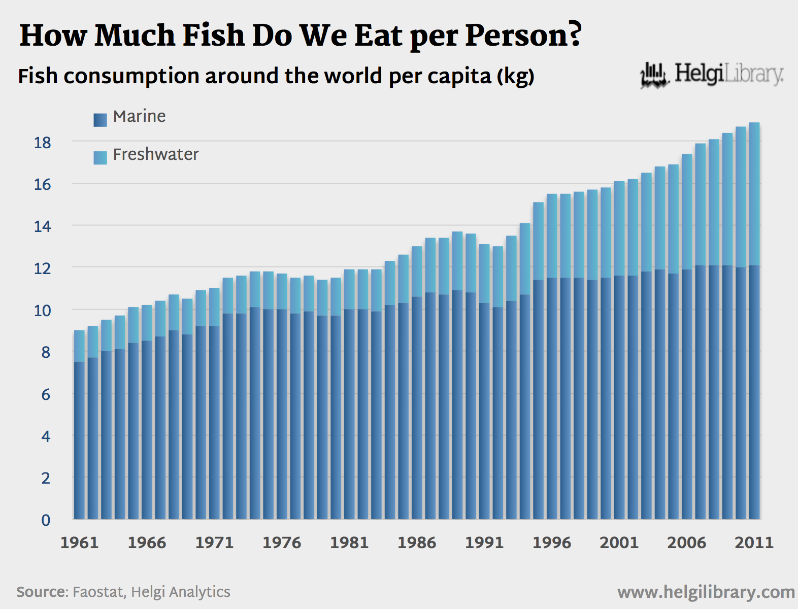 How much fish do we eat per person helgi library for How many fish are in the world