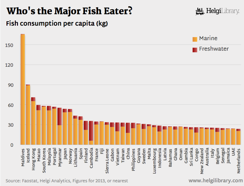Who's the Major Fish Eater?