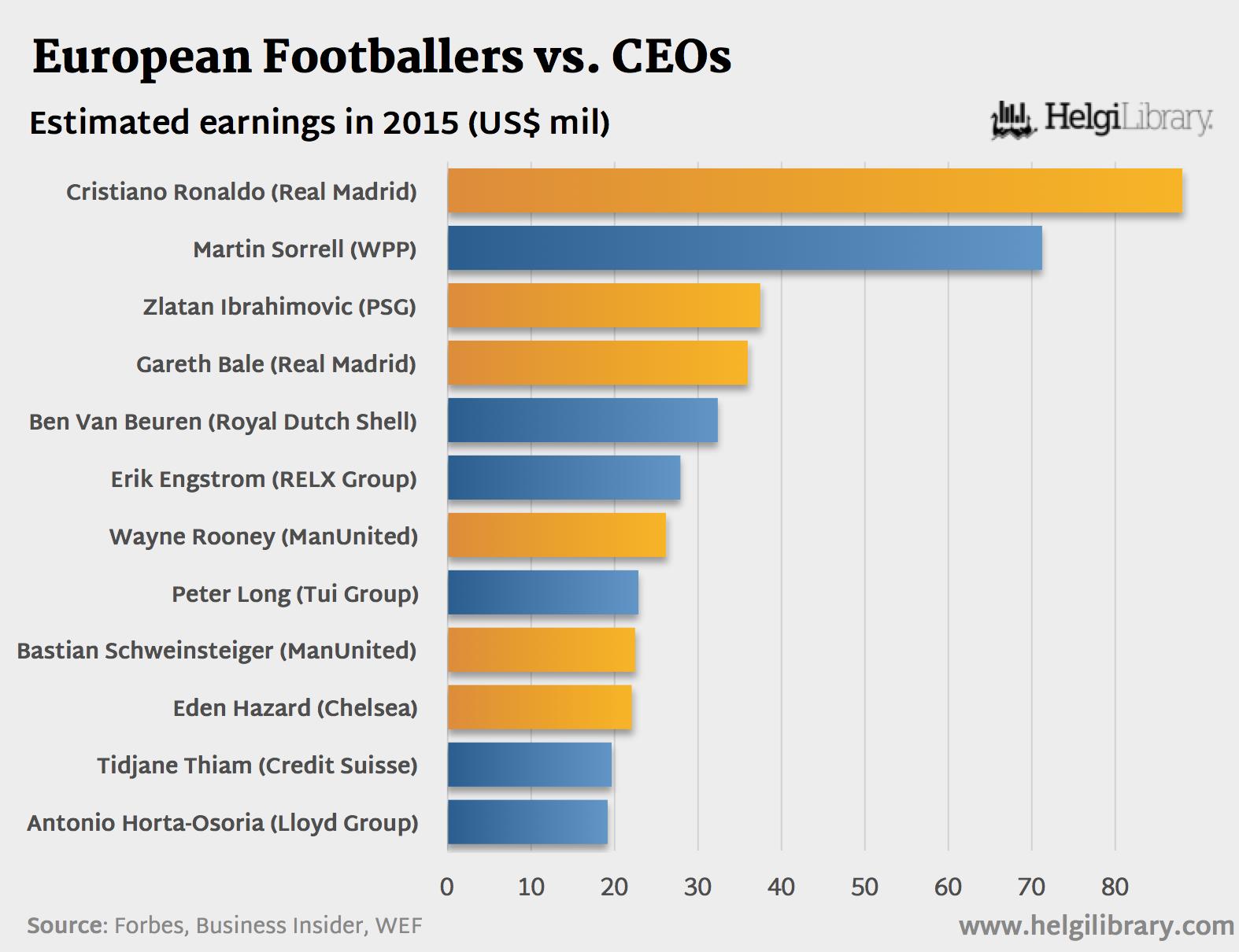 European Footballers vs. CEOs