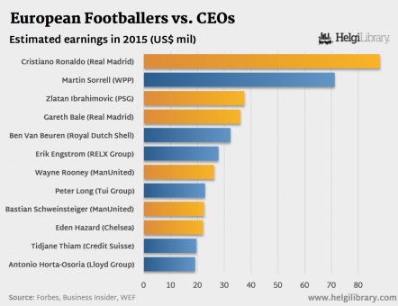 European Footballers vs. CEOs