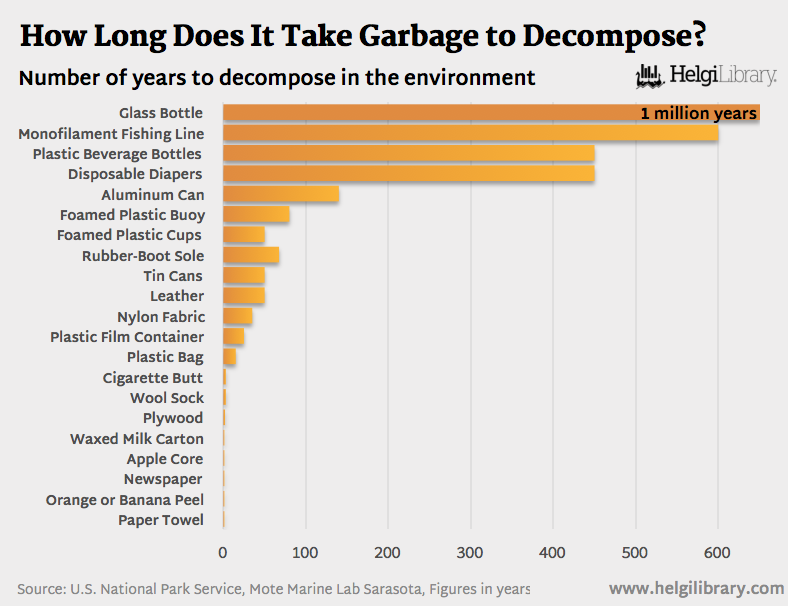 How Long Does It Take Garbage To Decompose Nature Environment World January 05 2017