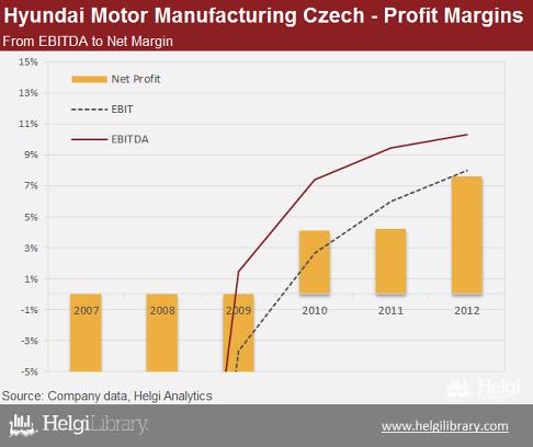 Hyundai Motor Manufacturing Czech Helgi Library