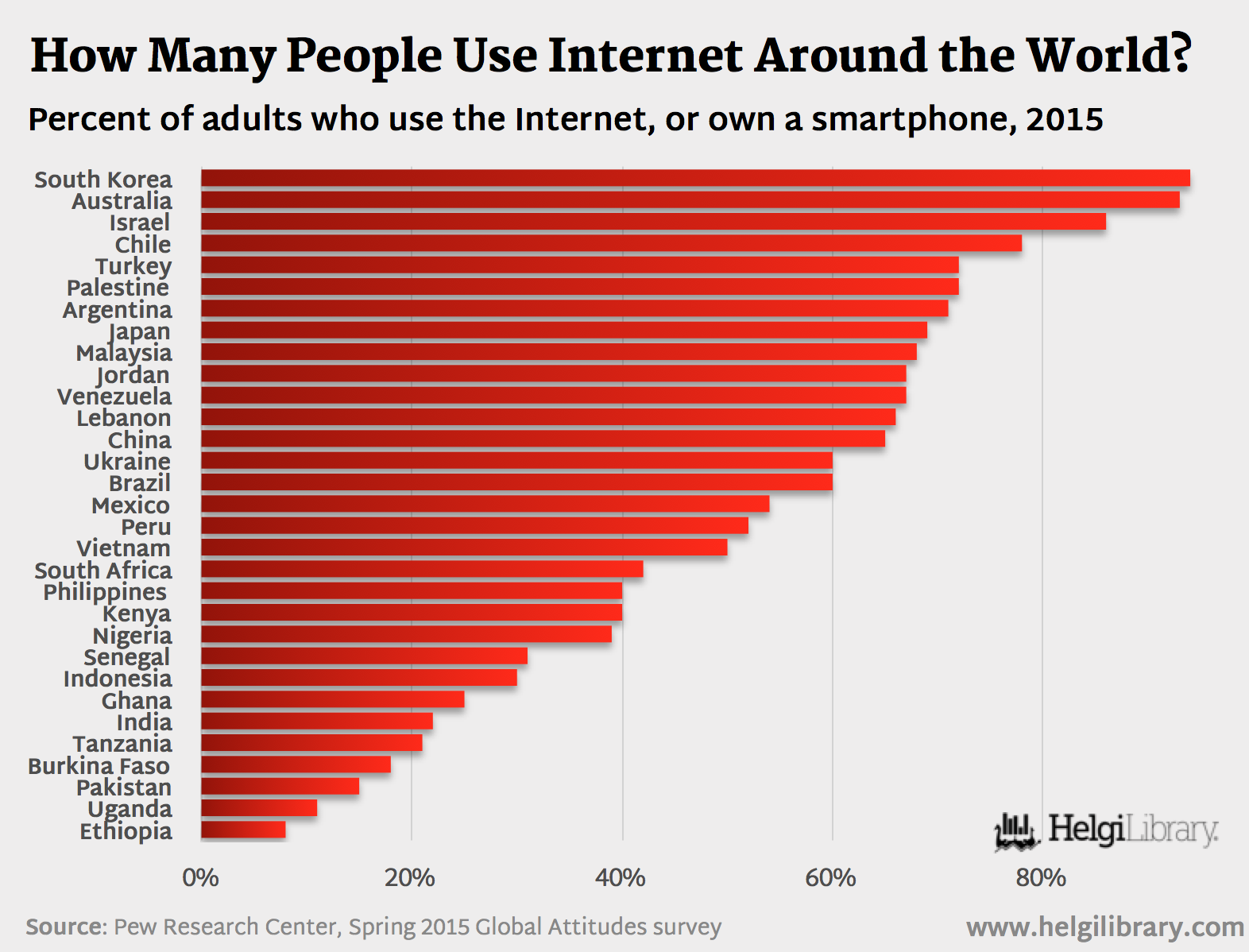 How many people in the world