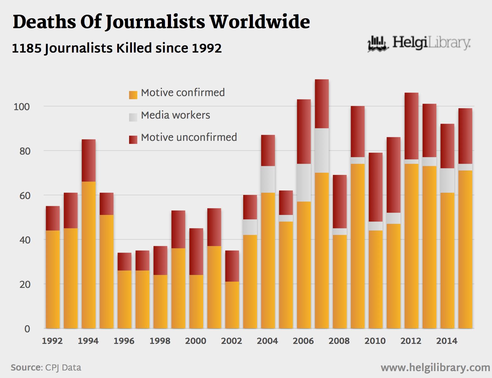 Murdered Journalists Worldwide (1992-2015)