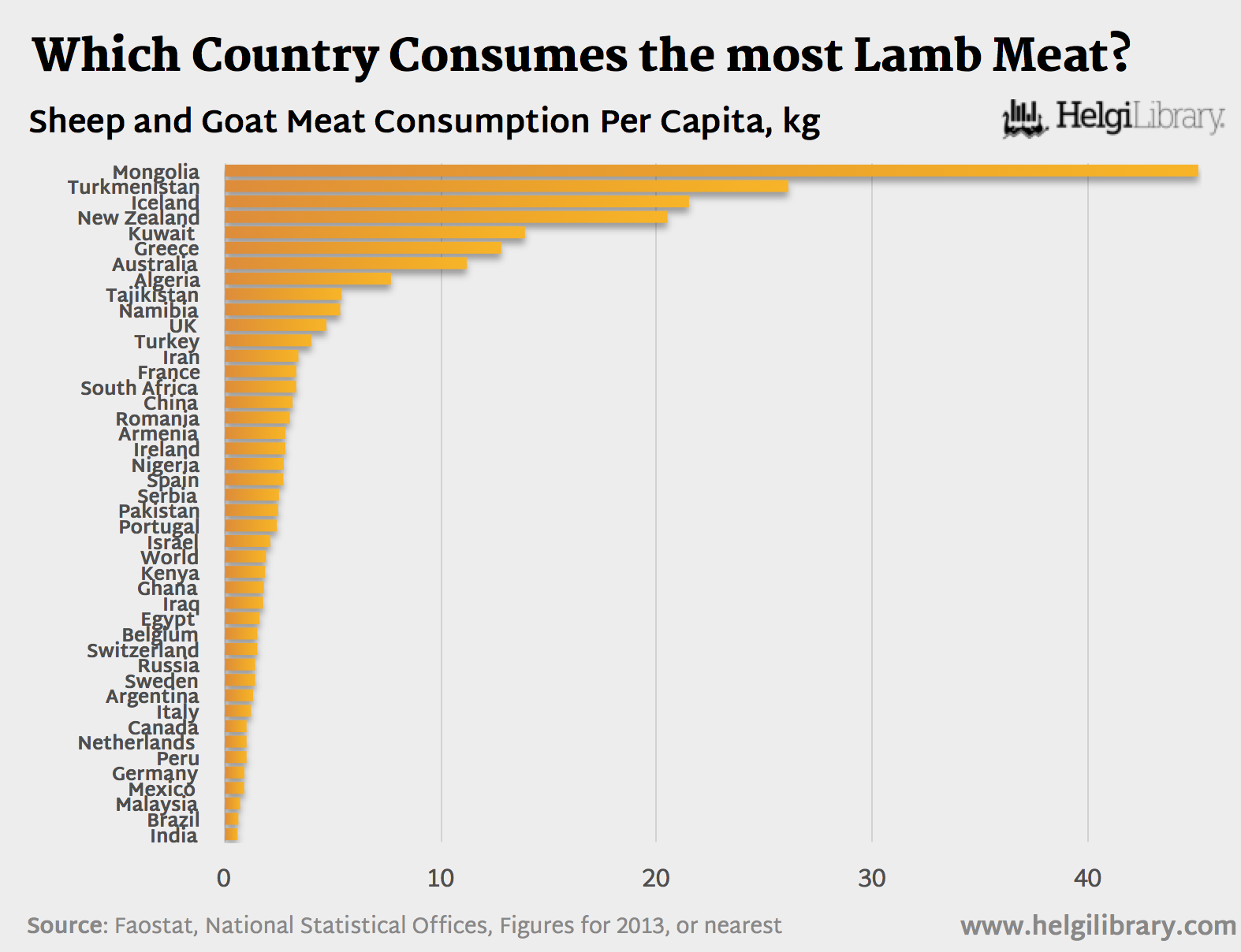Which Country Consumes The Most Lamb Meat Helgi Library